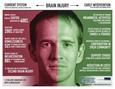 Mental Health Addiction Brain injury graphic-1